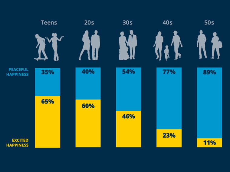Hero image of a bar graph with excitedness decreasing with age as peaceful happiness increases