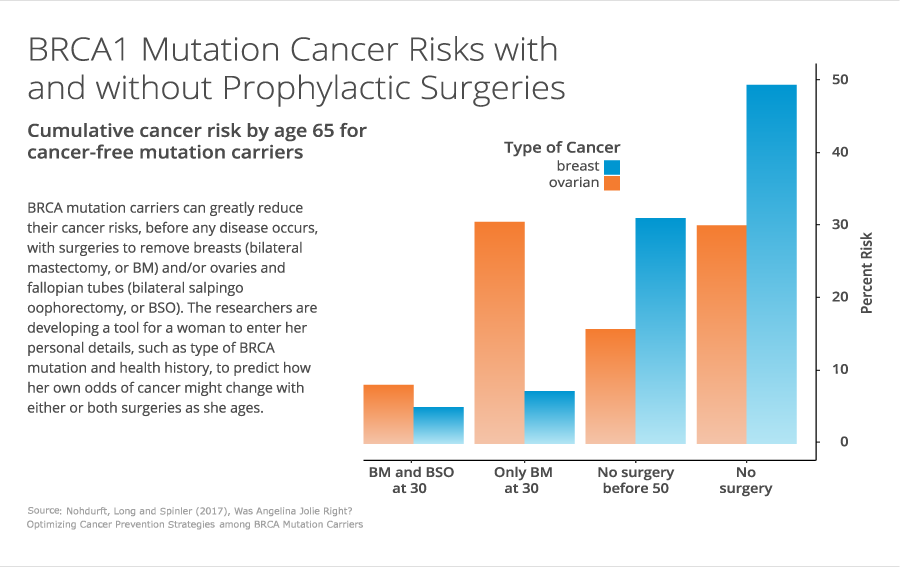 BRCA1 Mutation Cancer Risks with and without Prophylactic surgeries graph