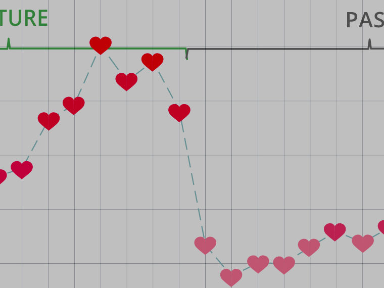 Line chart with hearts