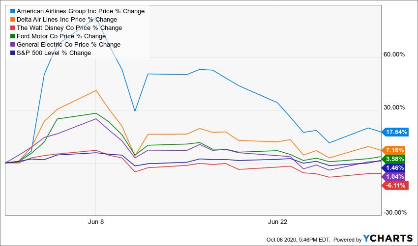 YCharts - American Airlines stock price change 17.64% versus Walt Disney stock price of -6.11%
