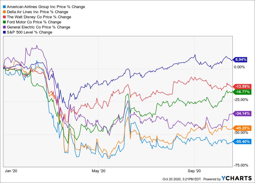 YCharts Jan-Sept 2020 S&P500 % change 6.94% versus American Airlines stock -55.4%